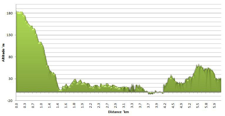 Altitude chart for day 1 of the Otter Hiking Trail