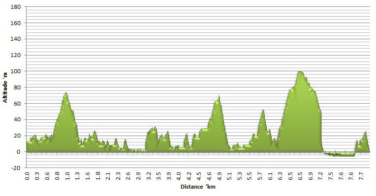 Altitude chart for day 3 of the Otter Hiking Trail